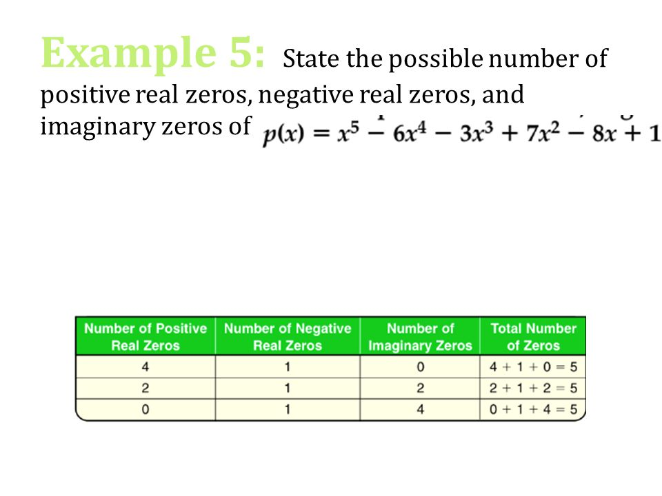 how to find number of positive real roots