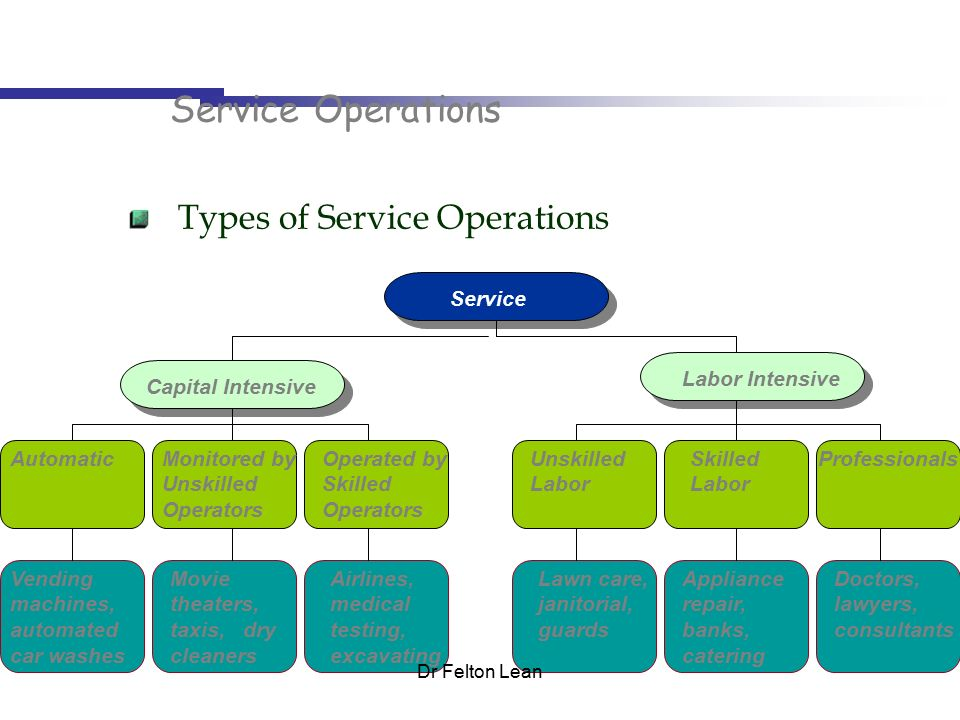 Types of operations process in tesco