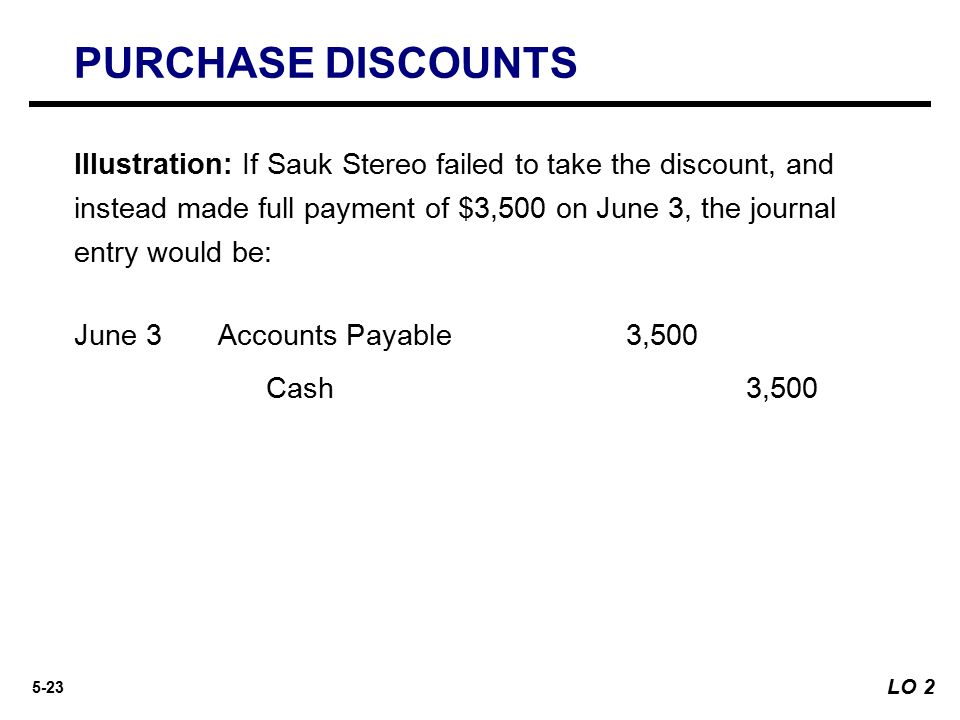 Journal entry for discount coupons