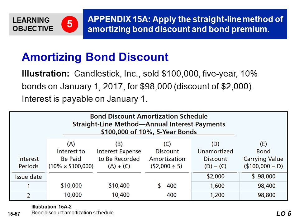 amortizing bond discount