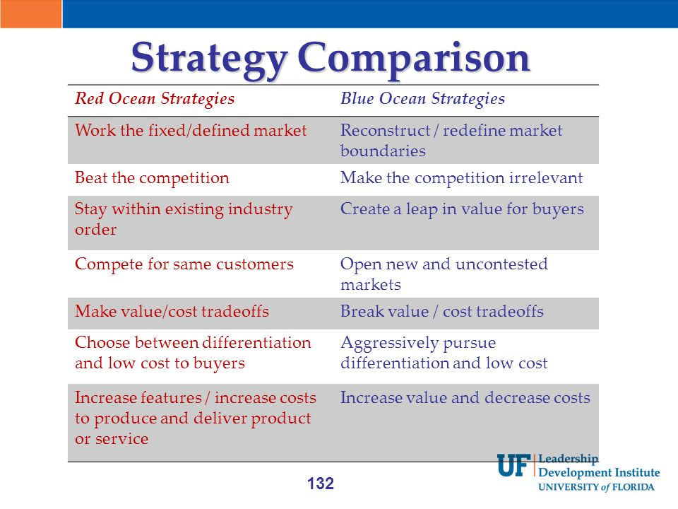 Comparison between ocean strategies 1