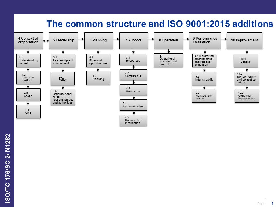 iso 9001 2015 structure diagram