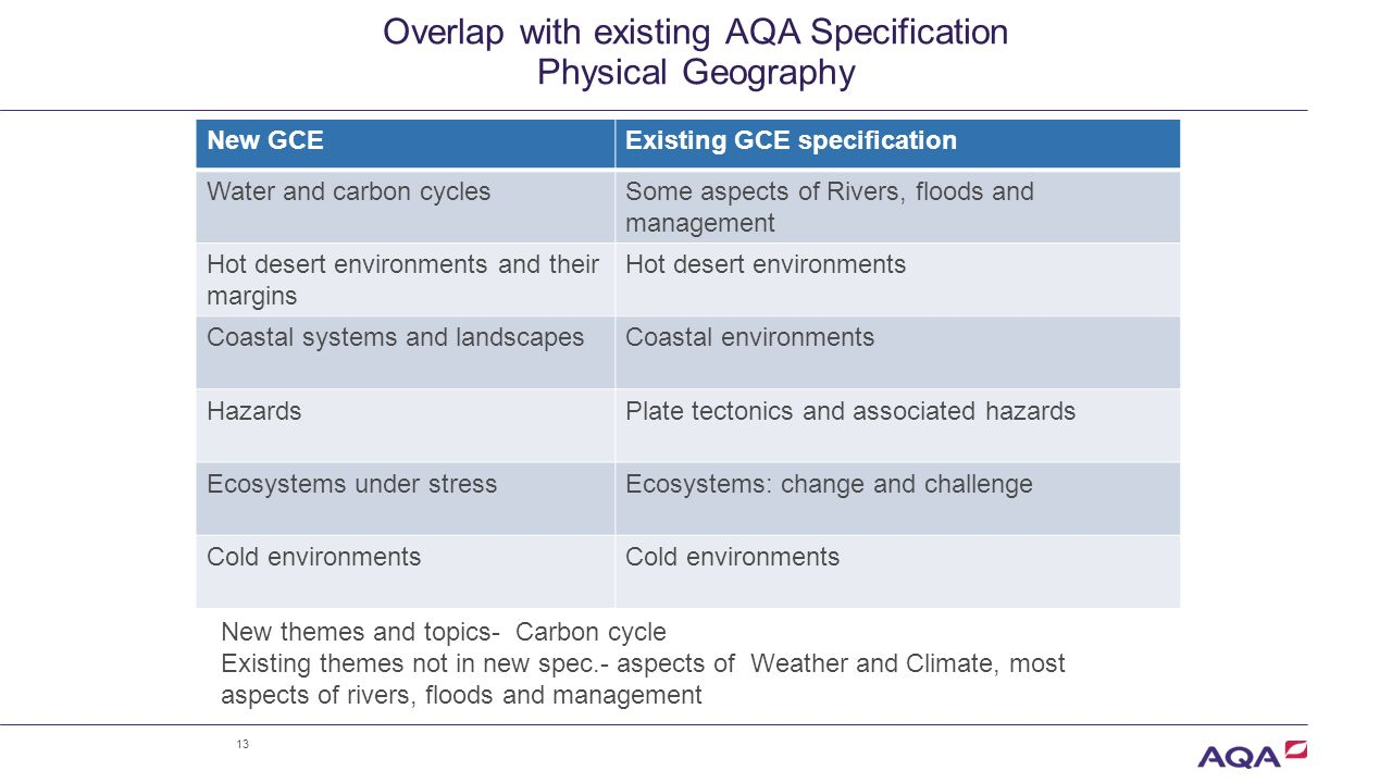 aqa coursework assessment criteria There is synoptic assessment in both components of the gcse that provides   the assessment criteria must be applied to the assessment of students' work for.