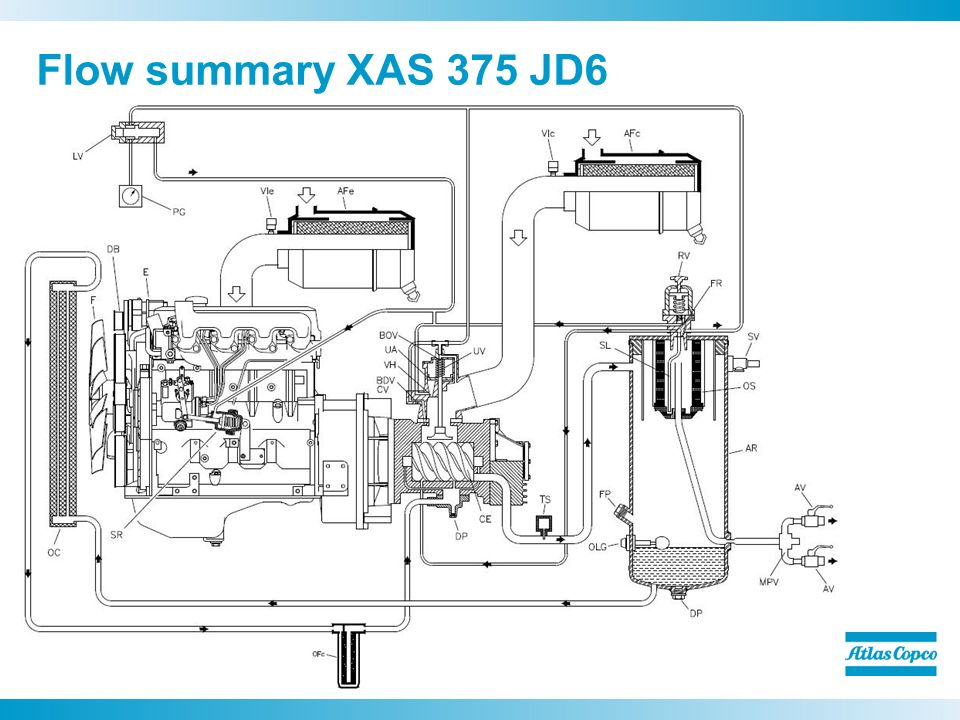 Flow+summary+XAS+375+JD6 xas 375 jd6 compressors scott ellinger ppt video online download Atlas Copco Compressor Catalogue at n-0.co