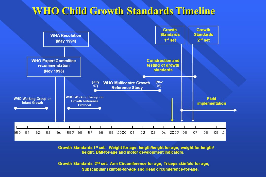 who child growth standards world health organization ppt