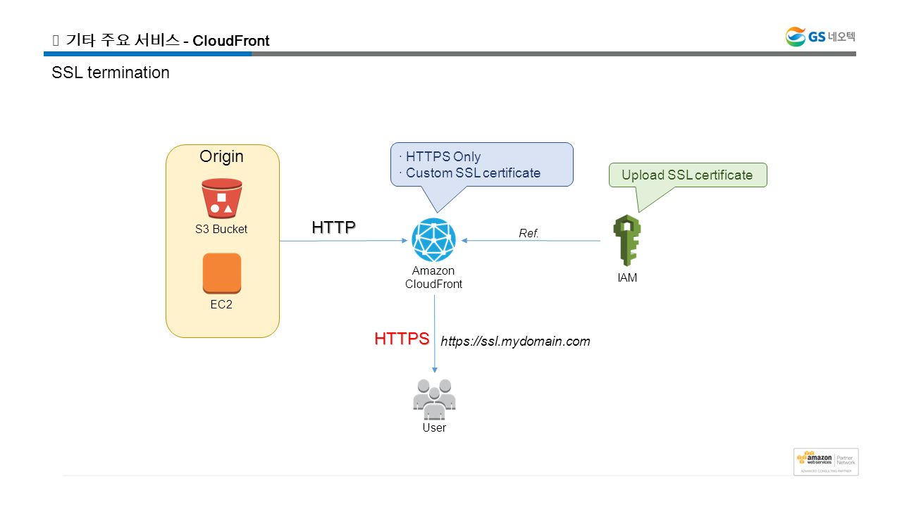 Aws web application 3 tier architecture ppt video online download upload ssl certificate 1betcityfo Choice Image