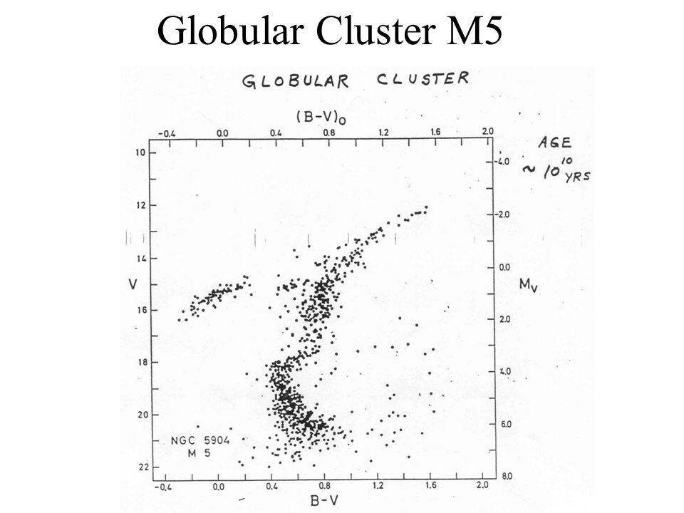 Stellar clusters homework problems chapter ppt download 17 globular cluster m5 ccuart Image collections