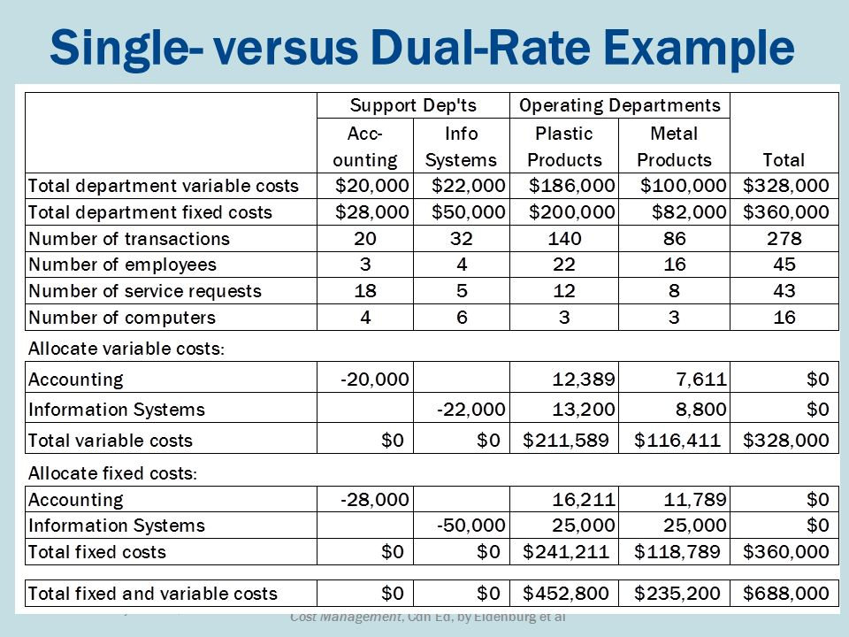 allocation of fixed costs 1, fixed cost spreadsheet 2 3, depreciated equipment cost, percent allocated  to each enterprise 4, equipment item, cost (initial - trade-in), expected life.