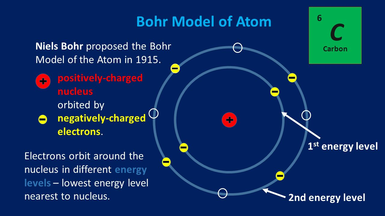 investigating niels bohr the atomic bomb essay New sat reading practice test 40 written by danish physicist and nobel prize winner niels bohr the atomic bomb was then used to bring an end to world war ii.