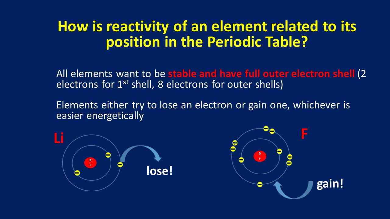 Introduction to the periodic table ppt download how is reactivity of an element related to its position in the periodic table gamestrikefo Choice Image