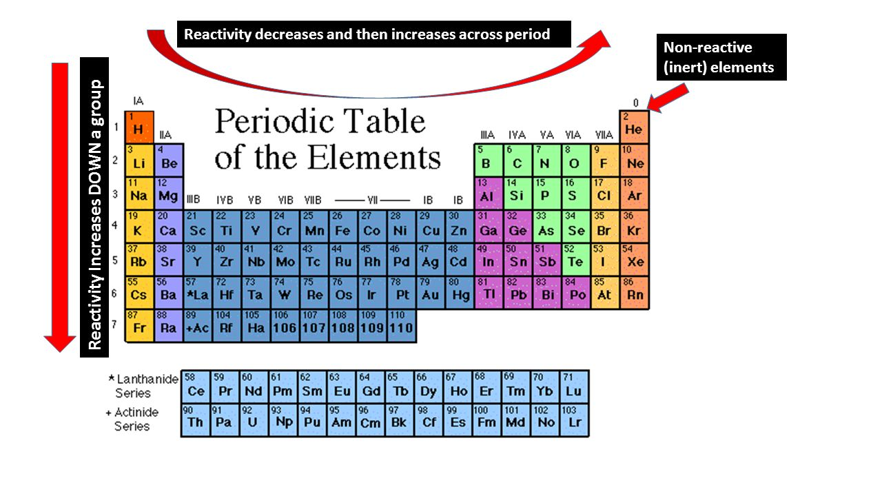 Reactivity on periodic table choice image periodic table images introduction to the periodic table ppt download 17 reactivity increases gamestrikefo choice image gamestrikefo Images