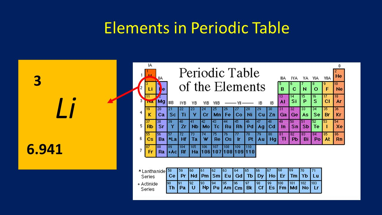 Introduction to the periodic table ppt download elements in periodic table gamestrikefo Image collections