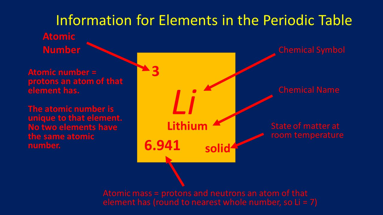 Introduction to the periodic table ppt download li information for elements in the periodic table 3 6941 lithium gamestrikefo Images