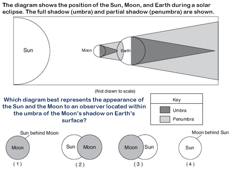 Positions 1, 2, and 3 in the diagram represent the noon Sun above ...