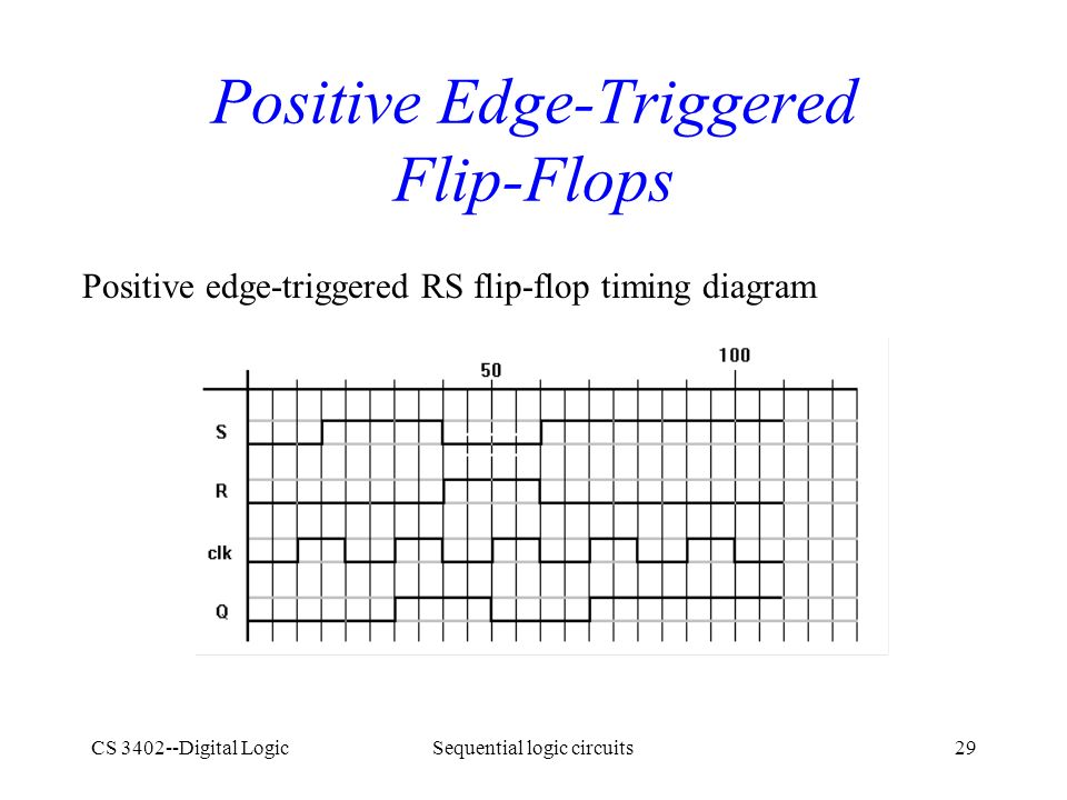 positive edge triggered master slave d flip flop timing diagram d flip flop 7474 logic diagram sequential logic circuits - ppt video online download