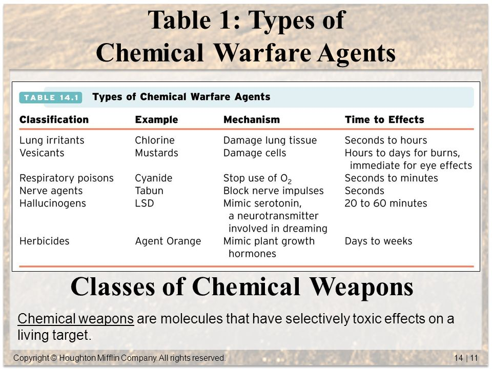 "an analysis of the biological warfare at disposal of the united states Systematic analysis warned that ""the united states is underprepared for biological of member countries had enacted laws on biological warfare."