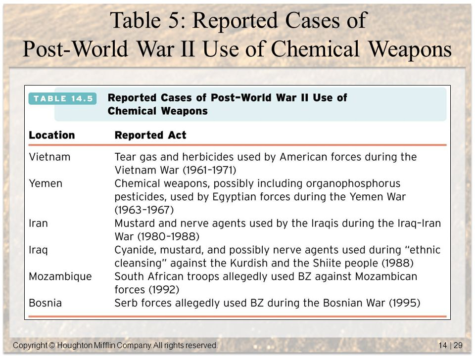 the threat and use of chemical weapons in wars Standoff or raise the threat of war is more important today than it has been since the end of the north korea would use chemical weapons to degrade south.