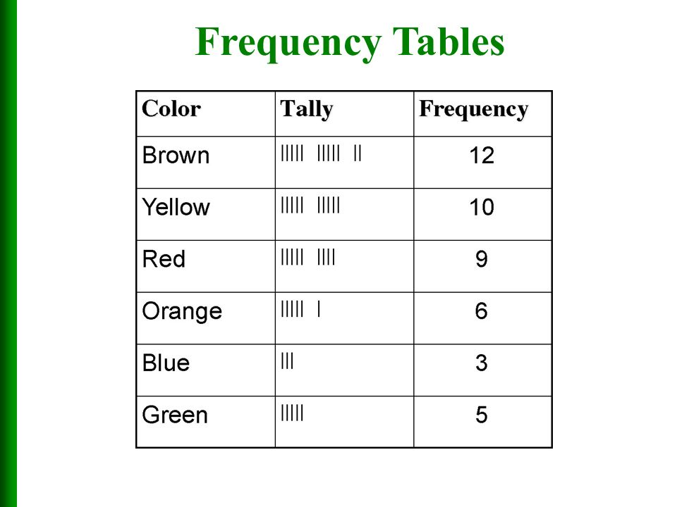 male and frequency table Spss tutorials: descriptive stats by group (compare means)  frequency tables  the slowest male mile time and the slowest female mile time were very close .