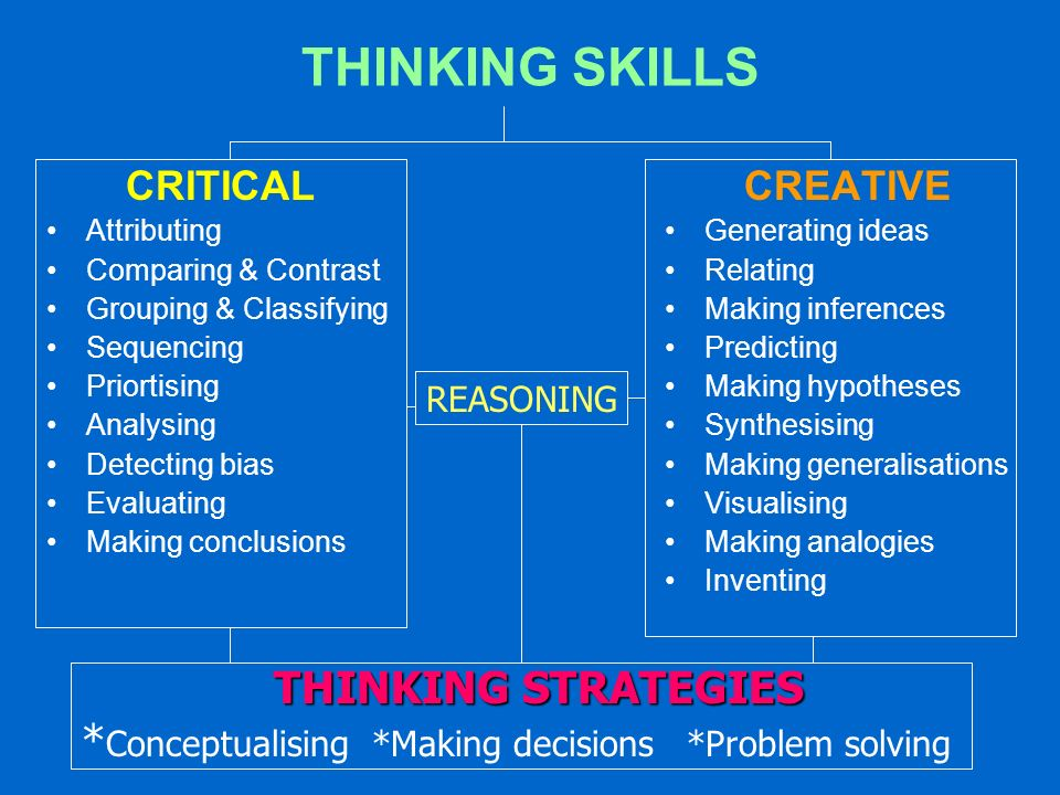 THINKING SKILLS THINKING STRATEGIES