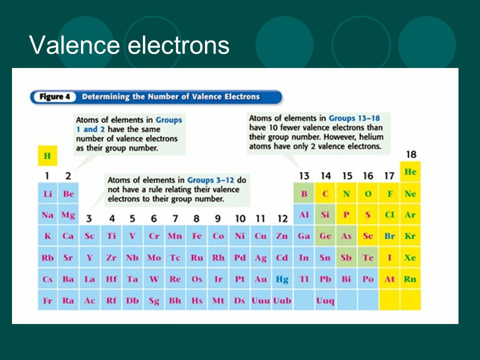 6 valence electrons - Periodic Table Charges Cheat Sheet