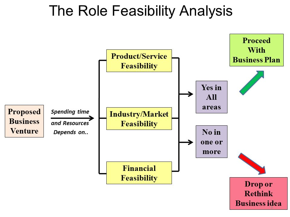 business concept feasibility assessment They know most business plans never raise money  the model also outlines a  customer-driven feasibility study to guide entrepreneurs'.