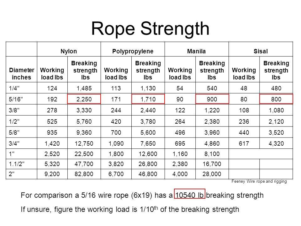 Nett 6 Wire Rope Table Ideen - Die Besten Elektrischen Schaltplan ...