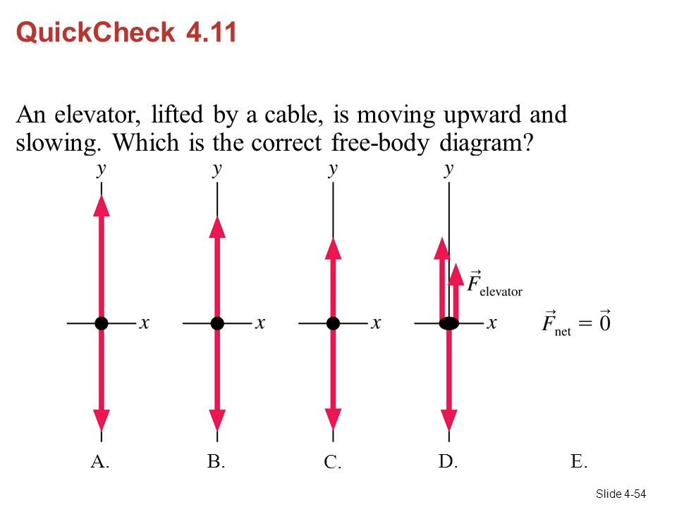 QuickCheck+4.11+An+elevator%2C+lifted+by+a+cable%2C+is+moving+upward+and+slowing.+Which+is+the+correct+free body+diagram chapter 4 forces and newton's laws of motion ppt video online  at gsmportal.co