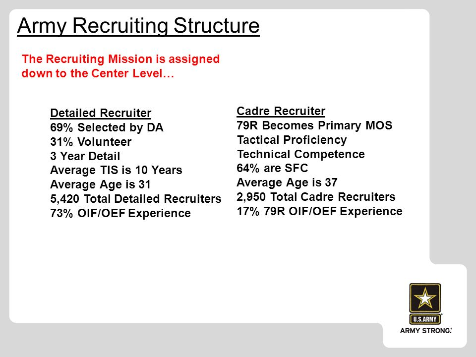 U.S. Army Recruiting Command Recruit the recruiter briefing - ppt ...