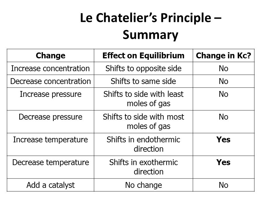 Le Chatelier's principle: the effect of concentration on equilibrium