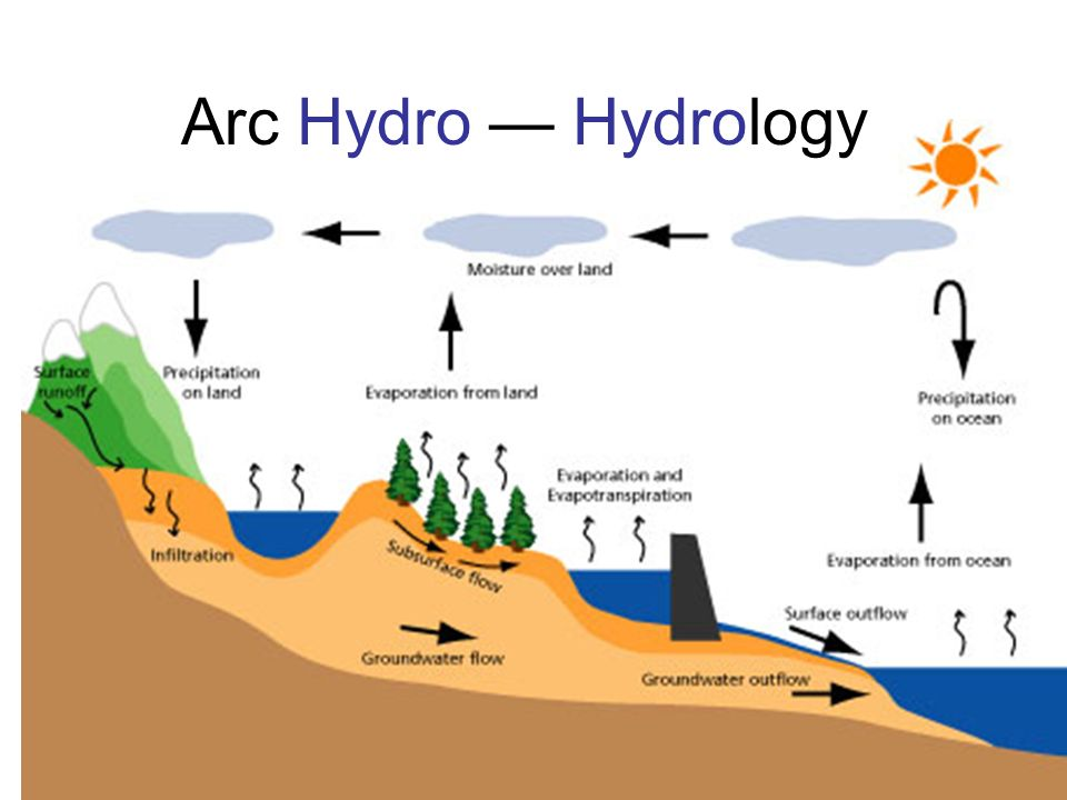 Arc Hydro And Hydrologic Models Ppt Video Online Download