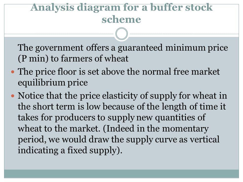 buffer stock schemes