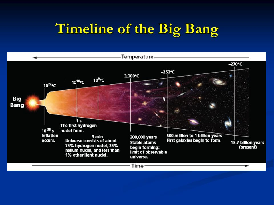 a description of the big bang as a cosmological model of the universe This is not the modern big bang model  effect on whether the universe has a big crunch or not  to the spacetimes of big bang cosmology four .