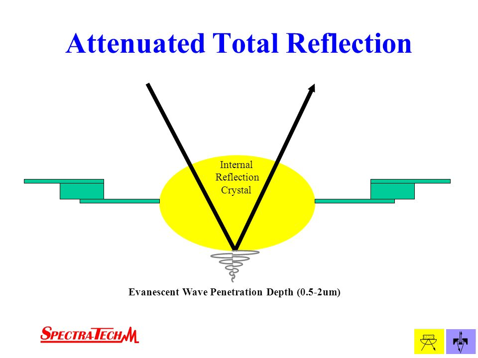 attenuated total reflection thesis Explore publications, projects, and techniques in attenuated total reflection, and find questions and answers from attenuated total reflection experts.