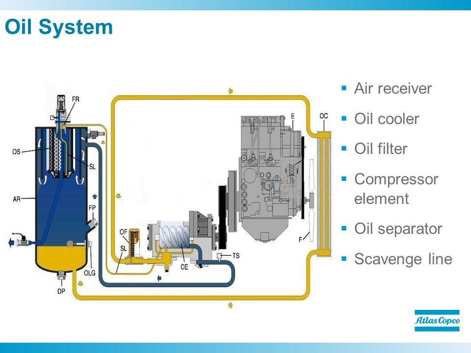 Oil+System+Air+receiver+Oil+cooler+Oil+filter+Compressor+element xas 400 jd7 it4 compressor scott malm ppt video online download atlas copco ga 75 wiring diagram at reclaimingppi.co