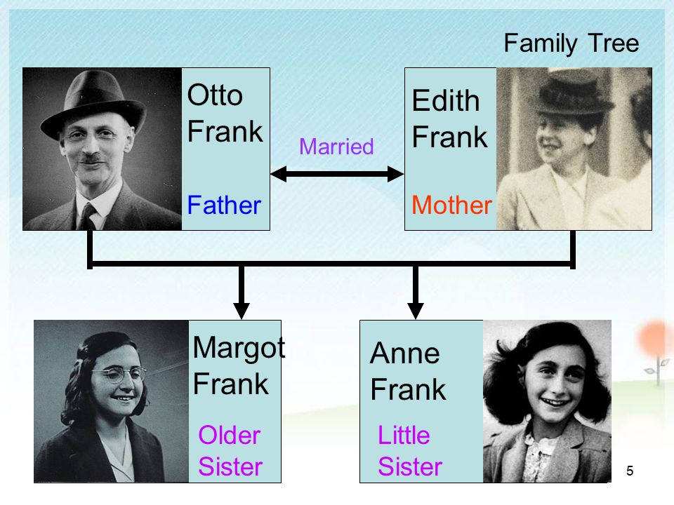edith frank and anne relationship