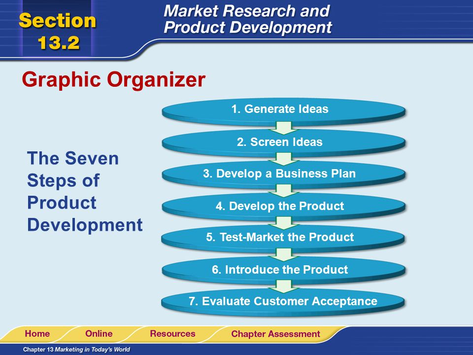 Read to learn describe the kinds of market research a for Company product development