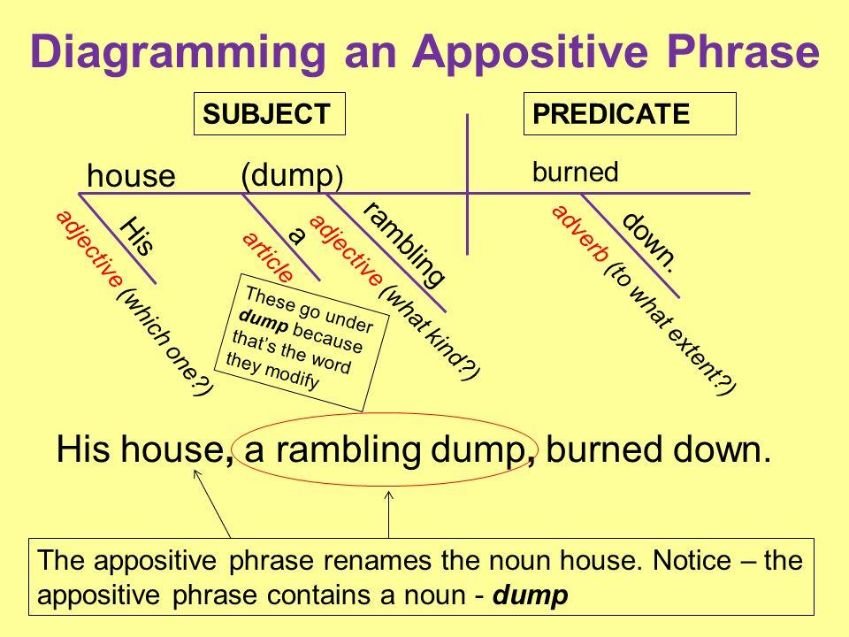 diagramming appositives 28 images worksheets appositive phrase worksheet opossumsoft all. Black Bedroom Furniture Sets. Home Design Ideas