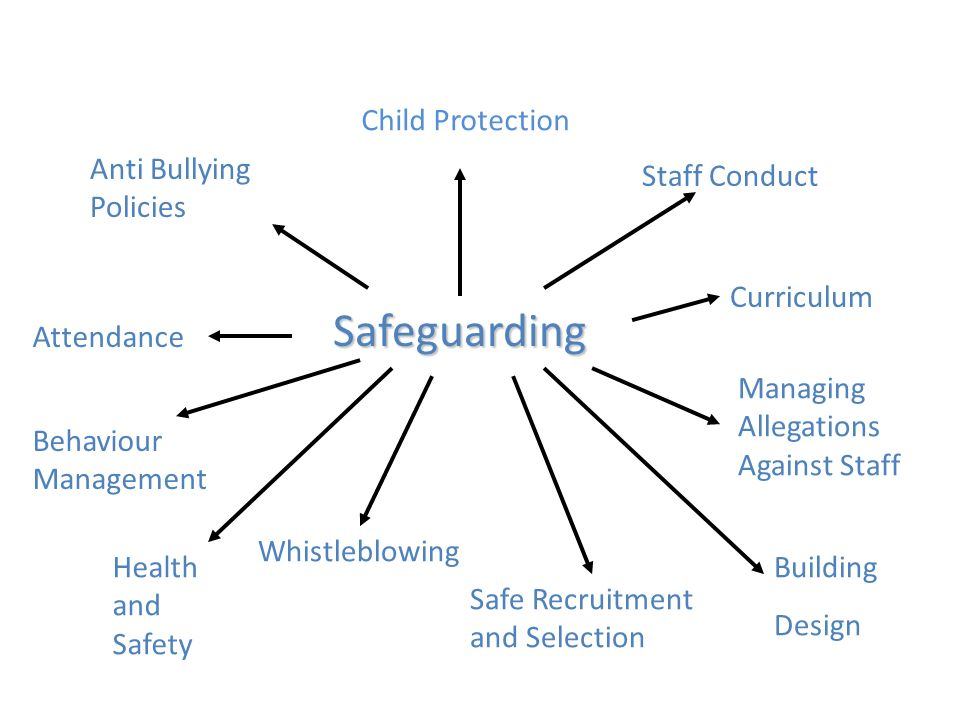 safeguarding child protection 5 information is shared appropriately and in a timely way to prevent delay in support and identification of risk safeguarding & child protection policies and.