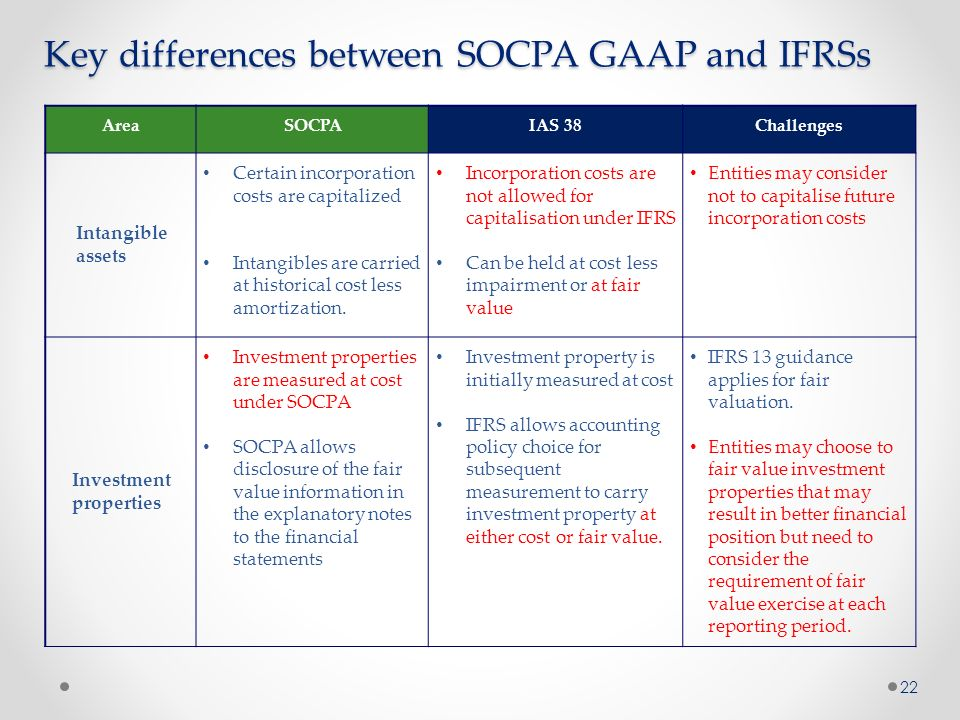 differences between gaap ifrs in Summary of the similarities and differences between ifrs,  those differences between ifrs and us gaap in which convergence around a.