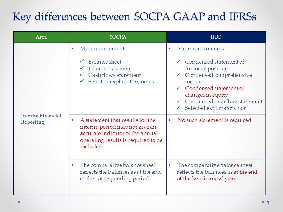 differences between gaap and ifrs The table below is an excerpt of the most important issues listed on a similar table on the original textbook - cfa level 1.