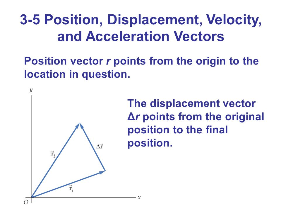 unit vector in physics pdf