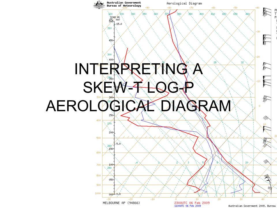 Interpreting A Skew T Log P Aerological Diagram Ppt Video Online