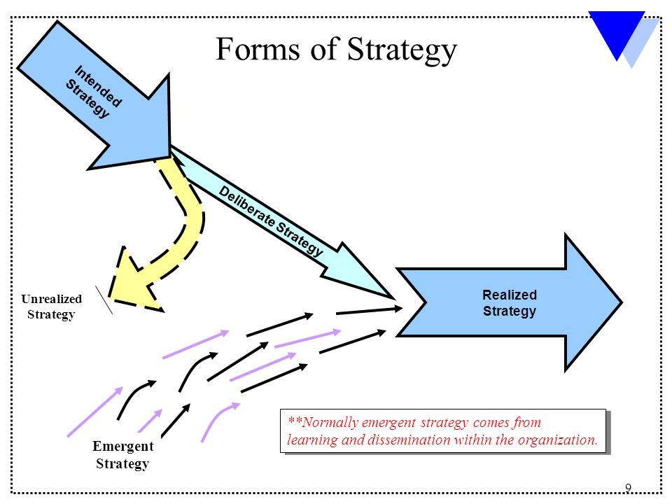 emergent corporate strategy Defining deliberate and emergent strategy the deliberate strategy process is the one with which most people are most familiar if only social business design.