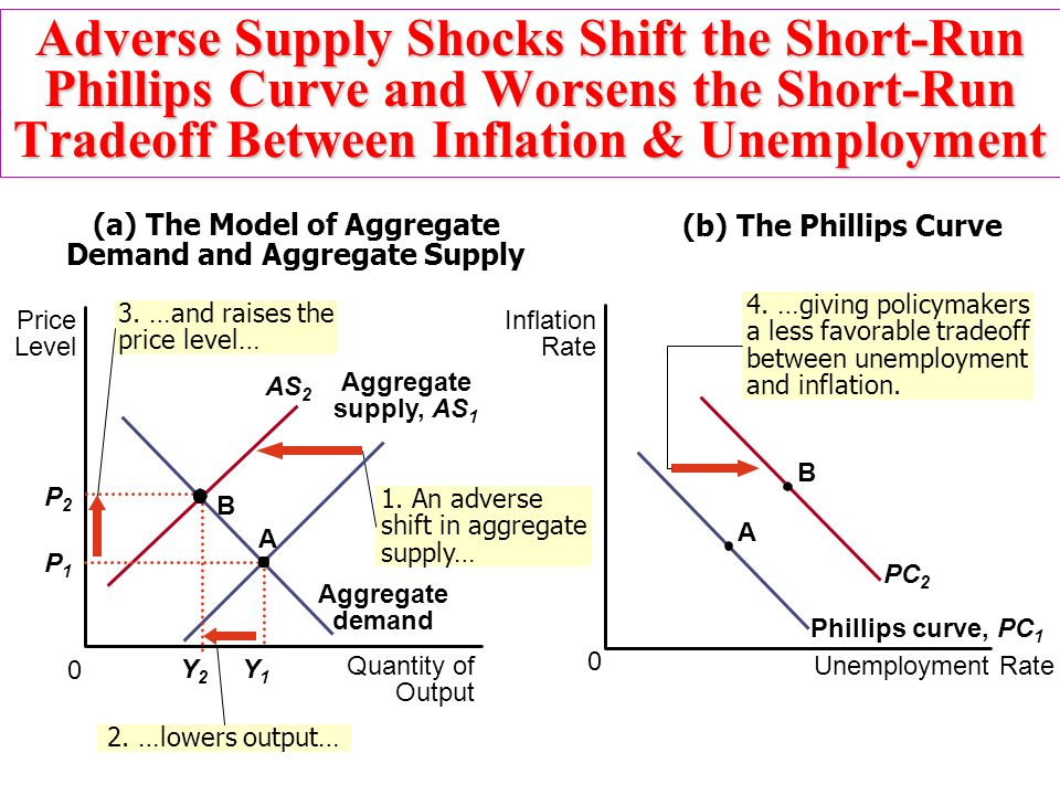 supply and demand and demand shock Demand shocks though often considered as solely an issue on the supply side, shocks can affect demand as well demand shocks are also commonly perceived to come about because of changes in consumer preferences, but they can also be linked to changes in other factors of demand like the price of complements and substitutes.