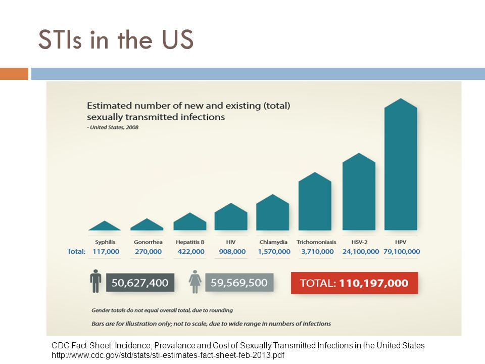 An overview of the major sexually transmitted diseases in the united states