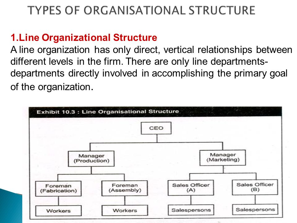 types of sales organisation structure Functional structure under a functional structure, an organization is divided into defined activities, such as production, marketing or sales each functional group is managed individually.