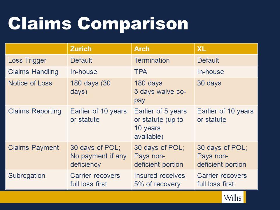Wedding Insurance Comparison: AGENDA Claims Comparison Notice Of Default Proof Of Loss