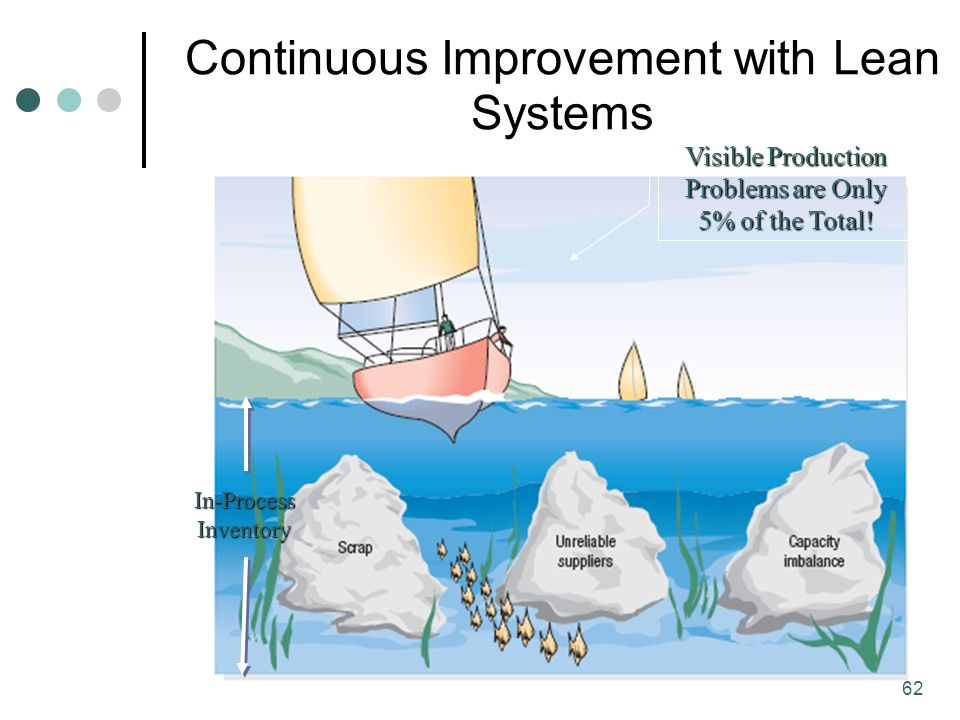 Lean Manufacturing Ppt Video Online Download