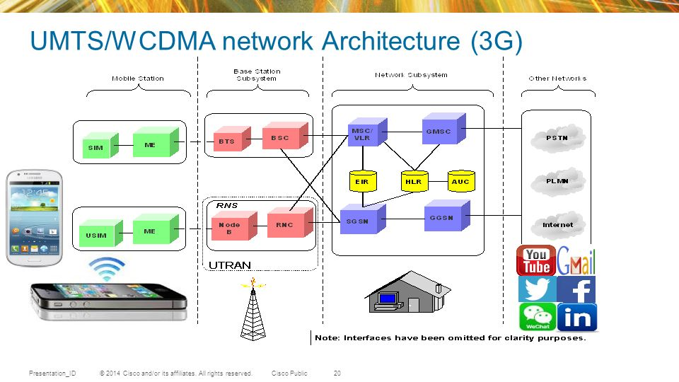 4g lte network overview based on lte crash course oct for Architecture 3g