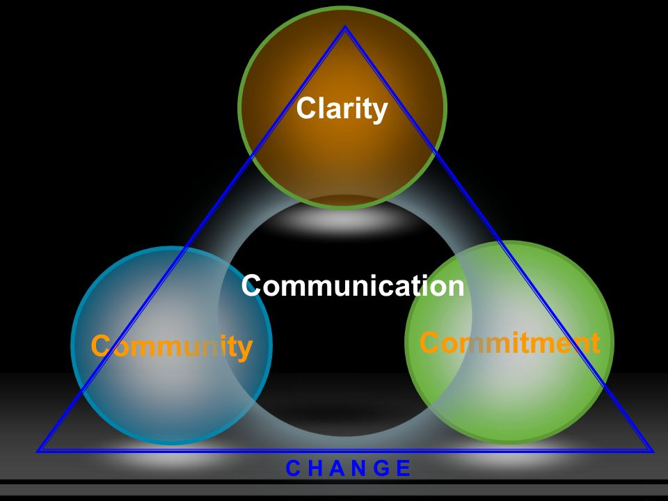 change initiatives clarity and focus There is a great deal of attention put on 'overcoming resistance to change', but what is change resistance and why do we focus so  for why change initiatives.